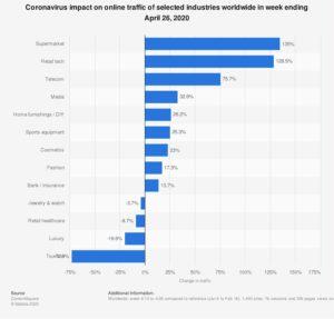 Statistik zur Steigerung des Online-Traffics während der Coronakrise