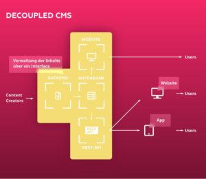 Aufbau eines decoupled CMS